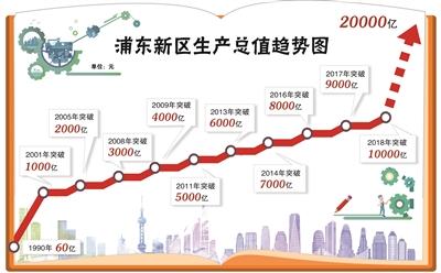 浦东将通过七年左右努力经济总量突破